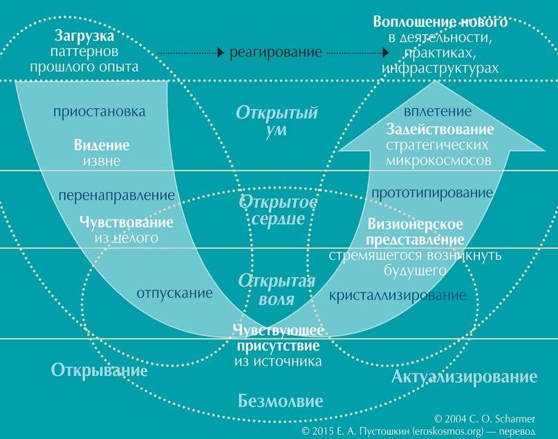 Рис. 1. Теория U: семь состояний и способностей, три движения, один процесс (из книги Отто Шармера «Теория U: Лидерство из эмерджентно возникающего будущего», Theory U: Leading from the Emerging Future).